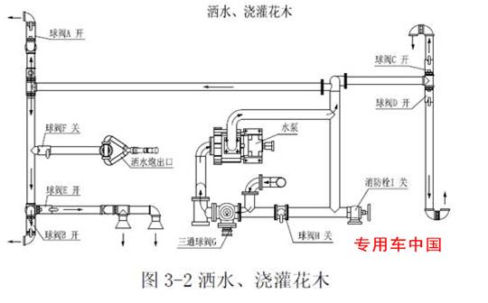 洒水车工作水路示意(图3-2)