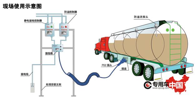 细说:油罐车(欧标油车)的工作原理