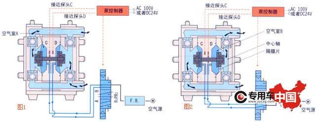 海坦隔膜泵工作原理在泵的两个对称工作腔中中各装有一块隔膜,由中心联杆将其连结成一体。压缩空气从泵的进气口进入配气阀,通过配气机构将压缩空气引入其中一腔,推动腔内隔膜运动,而另一腔中气体排出。一旦到达行程终点,配气机构自动将压缩空气引入另一工作腔,推动隔膜朝相反方向运动,从而使两个隔膜连续同步地往复运动。 在图示中压缩空气由进入配气阀,使膜片向右运动,则室的吸力使介质由入口流入,推动球阀进入室,球阀则因吸入而闭锁;室中的介质则被挤压,推开球阀由出口流出,同时使球阀闭锁,防流,就这样循环往复使介质不断从入口