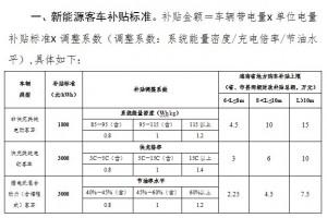 三亚2017年新能源汽车地补开始申报 2月23日截止