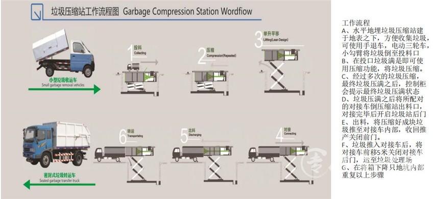 小区地埋式垃圾站建设及设备要求
