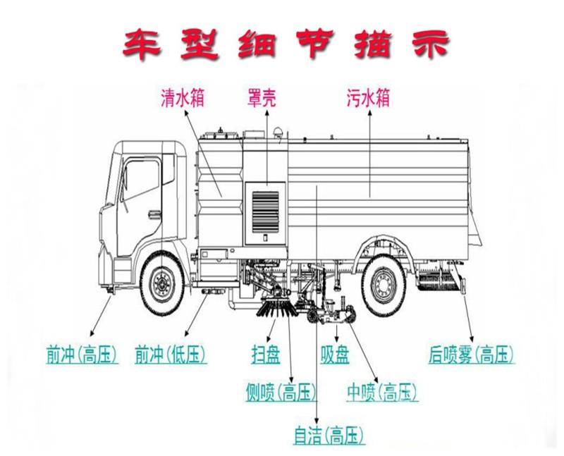国五江铃8方道路清扫车车型图