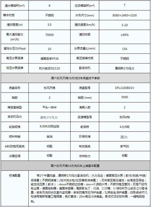 国六东风天锦16方洗扫车参数
